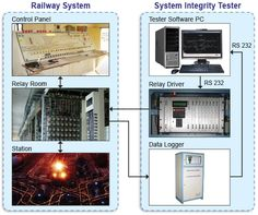#System #IntegrityTester improves reliability of #Railway #Signaling #Interlocking by automating the test process & produce test results for evidence
