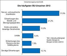 Die häufigsten BU-Ursachen (Quelle: Morgen & Morgen)