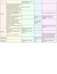 Blood type 0 diet  chart2