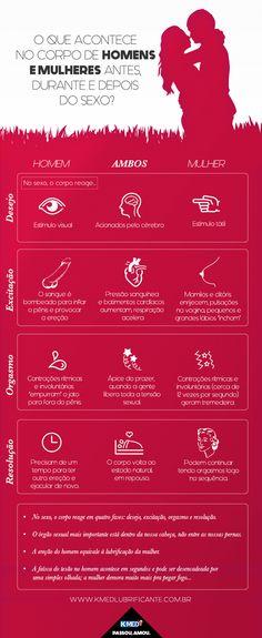Infográfico - Como homens e mulheres ficam excitados?