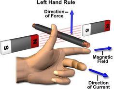 #Left #Hand #Rule
