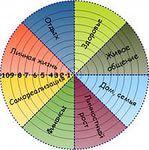 На самом деле, речь идет не только о стихах, но и о творчестве вообще.  Возможно, Вы слышали, что прогресс в одной сфере неминуемо влечет прогресс в остальных. Обратный процесс тоже работает.  Условно существует восемь сфер жизни человека: карьера, финансы, семья, здоровье, личностный рост (яркость жизни), духовность, творчество и отношения (любовь, дружба).  Для чего в отдельный слот выделяется Творчество? Читай дальше http://inness2312.blogspot.ru/2014/10/blog-post_23.html#links