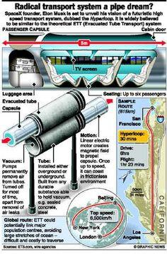hyperloop - Google Search