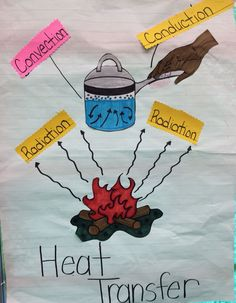 Heat transfer (conduction, convection, radiation) anchor chart - New Sites Fourth Grade Science, Middle School Science, Elementary Science, Science Classroom, Science Education, Physical Science, Teaching Science, Online Classroom, Science Curriculum