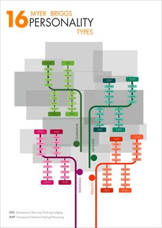 Myer Briggs 16 personality types Infography. By Saira Carrasco