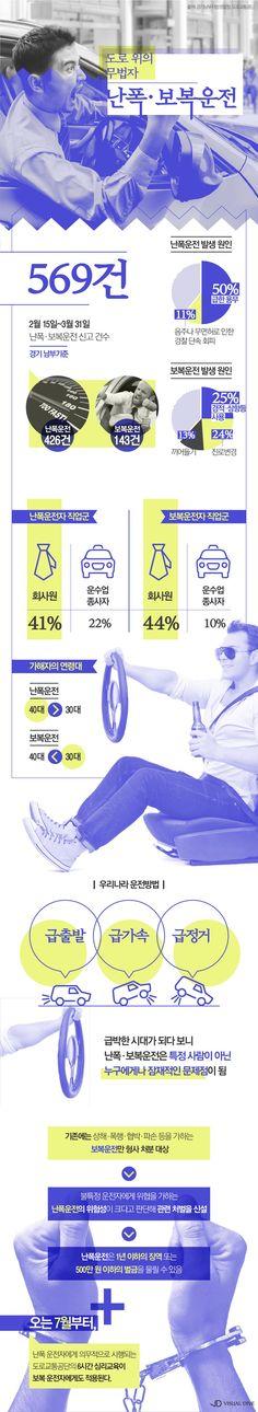 분노의 질주…난폭ㆍ보복운전 집중 단속한다 [인포그래픽] #driving / #Infographic ⓒ 비주얼다이브 무단 복사·전재·재배포 금지