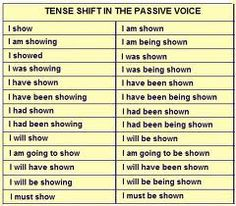 Tense Shift Colegio Ideas, Verb Tenses, Educational Games, English Grammar, The Voice, Knowledge, Simple, Esl, Homework