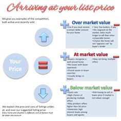 pricing your home right - Google Search