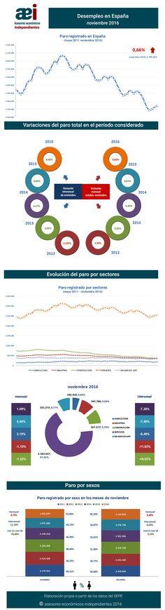 infografía sobre el paro en el mes de noviembre 2016 en España realizada por Javier Méndez Lirón para asesores económicos independientes