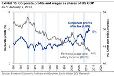 Falling wages weaken consumer demand by less than they boost corporate profits.(January 9th 2013)