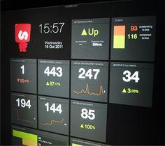 Stay up to date with daily web design news:  http://www.fb.com/mizkowebdesign    skrivr.com/blog/latest/our-dashboard-keeps-us-focused    #webdesign #design #designer #inspiration #user #interface #ui #web