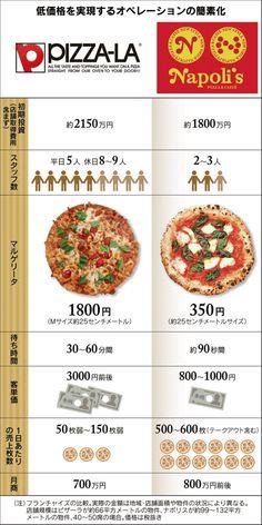 ピザ価格破壊 格安専門店台頭、焼きたて1枚500円:日本経済新聞 http://www.nikkei.com/article/DGXMZO90296940X00C15A8H11A00/