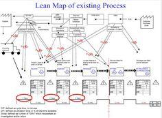 Engenharia de Produção: Value Stream Map Exemplos