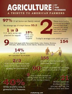 #agriculture #facts for National Ag Week!