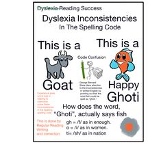 Dyslexia, Inconsitencies In the Spelling Code Dyslexia, Spelling, Literacy, Coding, Success, Learning, Words, Games, Programming