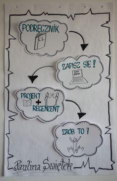 Przykład flipcharta użytego podczas wystąpienia publicznego. www.skutecznerysowanie.pl #visualthinking #myślenie wizualne