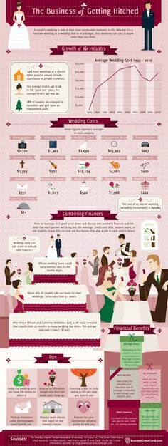 Infographic of wedding expenses