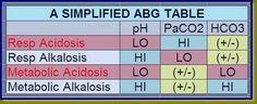 A good/ fast overview to interpreting ABG's A good/ fast overview to interpreting ABG's Nursing Lab Values, Nursing Labs, Nursing School Tips, Icu Nursing, Nursing Notes, Nursing Assessment, Rn School, Medical School, School Stuff