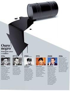 Nova ordem mundial. O preço do petróleo mexe com você   DOM.   O POVO Online