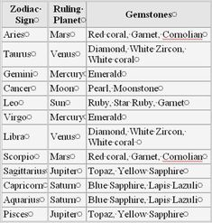 ZODIAC/ASTROLOGY : WHICH WOULD EACH SIGN BE IN LORD OF THE ...