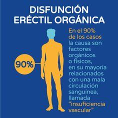 Disfunción eréctil orgánica gráfico Boston Medical Group España