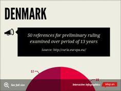 Infographic: Denmark -