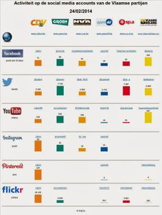 Activiteit op de social media accounts van de Vlaamse partijen, zie ook http://bvlg.blogspot.be/2014/02/activiteit-op-de-social-media-accounts.html