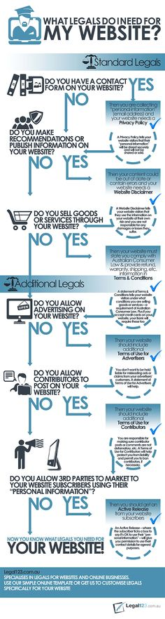 startup infographic & chart Own a Website? Here Are Some Legal Documents You Might Need Infographic Description Own a Website Here Are Some Legal Web Design Tips, Tool Design, Page Design, Design Trends, Le Web, Seo Tips, Design Development, Computer Science, Internet Marketing
