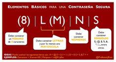 Elementos Básicos Contraseña Segura by Professor JRuiz via slideshare