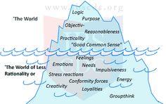organisational behaviour models - Google Search