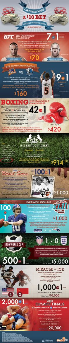 I Shoulda Made a $10 Bet: Greatest Underdog Upsets in Sports History[INFOGRAPHIC]