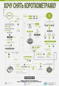 Canal Plus Film Making Flow Charts cover genres action, animation, horror and short film. making Canal Plus Film Making Flow Charts American Horror Story, Happy Playlist, Flow Chart Design, Process Chart, Process Flow, Film Tips, Star Wars Episoden, Plakat Design, Foto Transfer