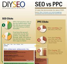 SEO has more power to generate Leads and Business
