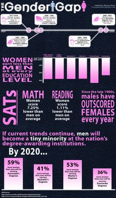 More women are attending university yet women still earn less than men. This infographic provides information for the gender gap in the U.S for education and the workplace.