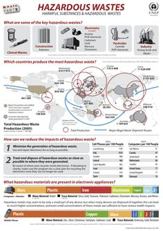 UNEP Environmental Data Explorer :: Basic Facts Posters :: Hazardous Waste
