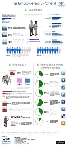This Infographic provides information for what an E-Patient is and how they use the internet to gain information about health and wellness.