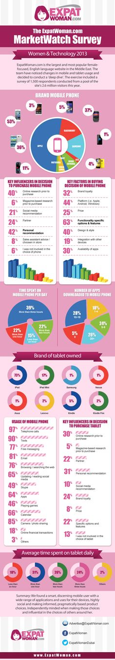 New readers' survey by ExpatWoman.com on women and technology habits - 53% are iPhone users (ExpatWoman,com, October 2013) #UAE #MENA #women #technology #digital #mobile