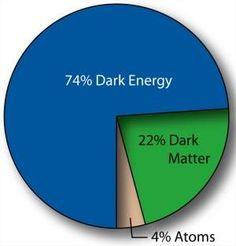 Energia escura e matéria escura podem não existir, dizem astrônomos