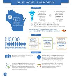Keeping the Badger State Healthy: GE Adds $3.8 Billion to Wisconsin's Economy | R Mag