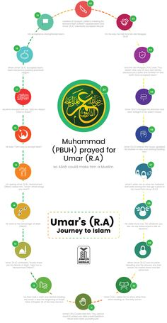 Info-graphic on the journey of Umar ibn al Khattab to Islam. Umar (R.A), the second caliph of Islam was a great leader and conqueror of Islamic world. Learn Quran, Learn Islam, Quran Arabic, Islam Quran, Muslim Quotes, Religious Quotes, Islamic Inspirational Quotes, Islamic Quotes, Muslim