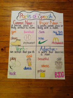 Parts of speech anchor chart Adjective Anchor Chart, Kindergarten Anchor Charts, Writing Anchor Charts, Kindergarten Writing, Literacy, 2nd Grade Ela, 2nd Grade Writing, 3rd Grade Reading, Fourth Grade