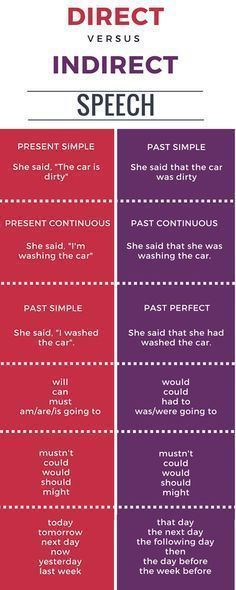 Discours Direct / indirect en anglais