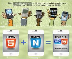 How Technologies Are Different In Developing Mobile Apps There are number of Mobile application development Technologies are available in the drifting Mobile App company. Android Application Development, Mobile App Development Companies, Best Android, Android Apps, Mobile App Company, Hack Attack, Apple Launch, Mobile Technology, Mobile App Design