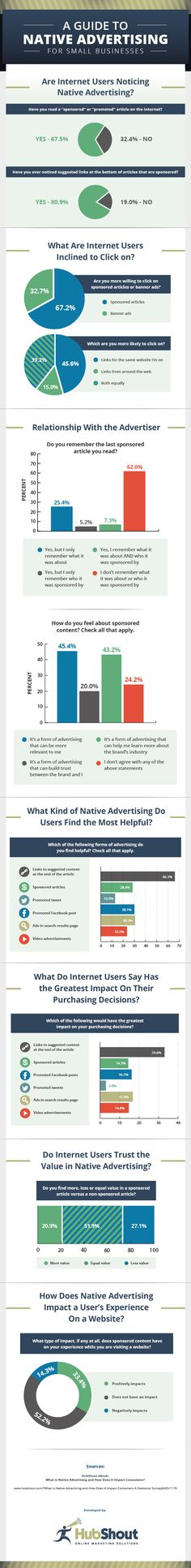Small Business Guide to Native Advertising: http://hubshout.com/?Native-Advertising-Statistics-You-Should-Know&AID=1206