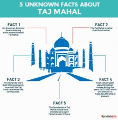 Did You Know: PC Sorkar Jr. made the #TajMahal vanish in the year 2000.  5 Unknown facts about Taj Mahal #Mindbox
