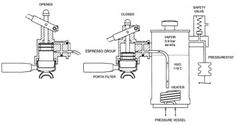Most commercial lever machines use a large steam boiler with one heat exchanger per group supplying brew water. Description from home-barista.com. I searched for this on bing.com/images