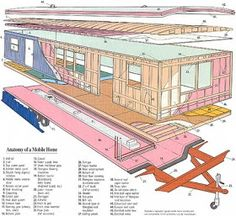 Mobile Home Remodeling on a Shoestring...: Anatomy of mobile homes
