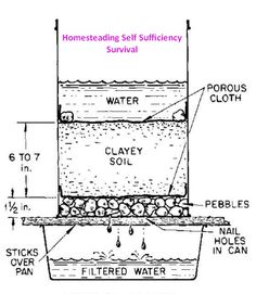 Emergency water filtration. You will still want to use an anti microbial agent.