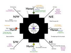 Chakana Chakra Map from Epic Journey Memes Without Words, Los Mejores Tattoos, Peruvian Art, Medicine Wheel, Rite Of Passage, Medicinal Plants, Archetypes, World Cultures, Spirituality