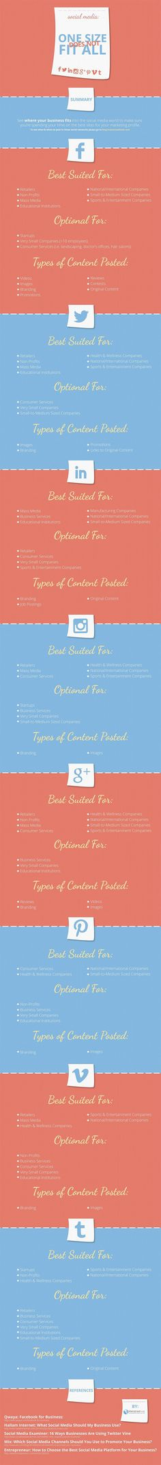The Social Media Sites Your Type of Business is Suited to and What to Post #Infographic